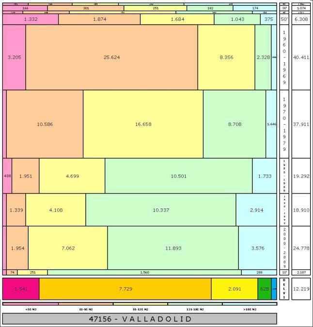 tabla-valladolid-total-edadtaman%cc%83o-edificacion