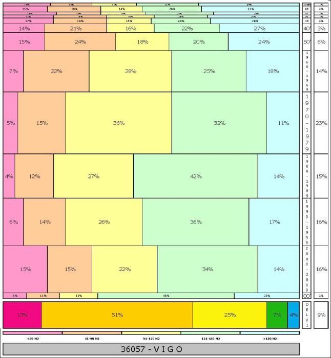 tabla-vigo-2-121996e-314dadtaman%cc%83o-edificacion