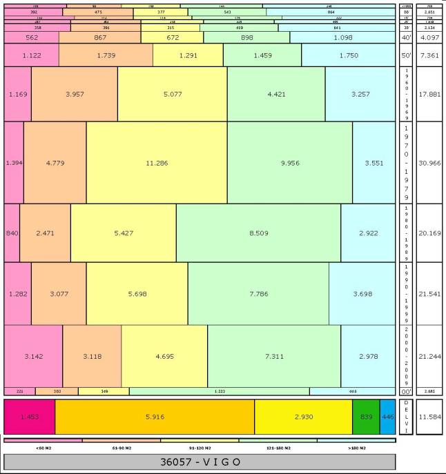 tabla-vigo-edadtaman%cc%83o-edificacion