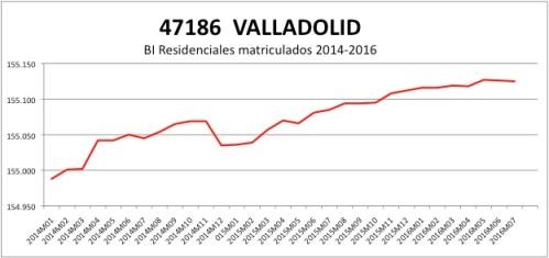 valladolid-catastro-2014-2016