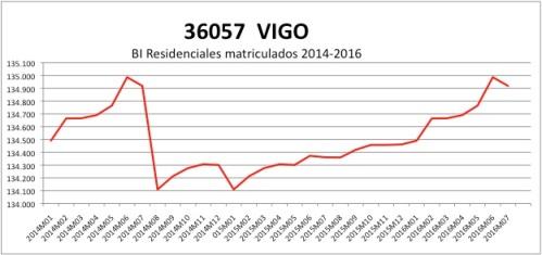 vigo-catastro-2014-2016