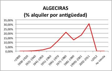 ALGECIRAS ALQUILER.jpg