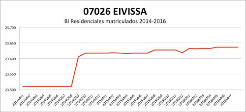 eivissa-catastro-2014-2016