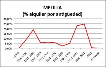 melilla-alquiler