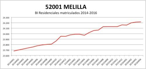 melilla-catastro-2014-2016