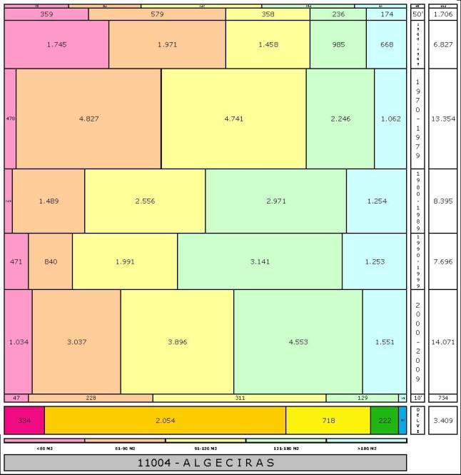 tabla-algeciras-edadtaman%cc%83o-edificacion
