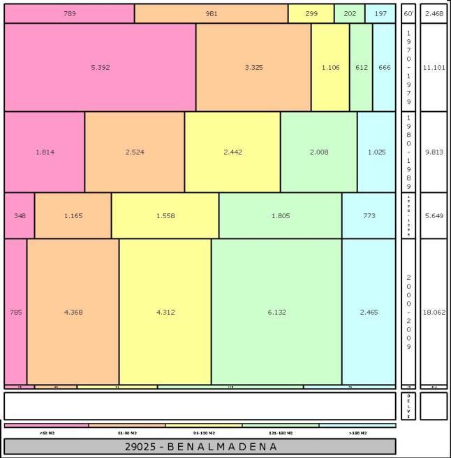 tabla-benalmadena-1-edadtaman%cc%83o-edificacion