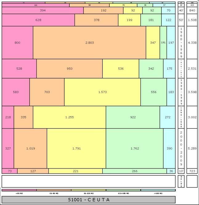 tabla-ceuta-edadtaman%cc%83o-edificacion