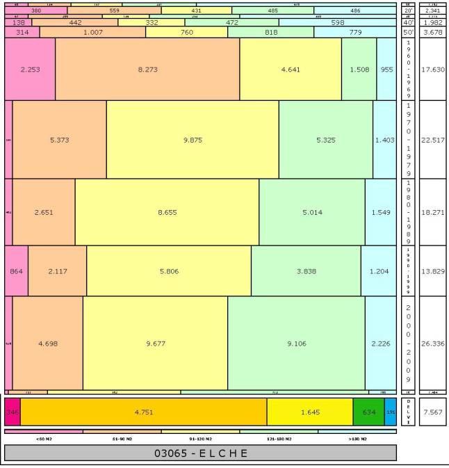 tabla-elche-1-2-121996e-314dadtaman%cc%83o-edificacion