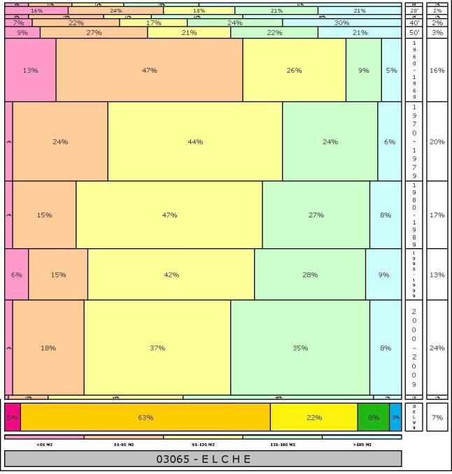 tabla-elche-1-edadtaman%cc%83o-edificacion