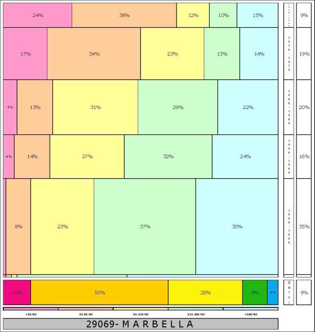 tabla-marbella-2-121996e-314dadtaman%cc%83o-edificacion