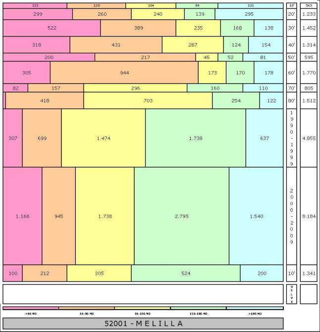tabla-melilla-edadtaman%cc%83o-edificacion