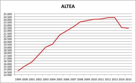 altea-poblacion-ine1