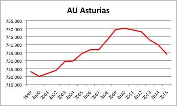 AU Asturias INE.jpg