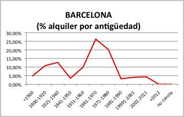 barcelona-alquiler