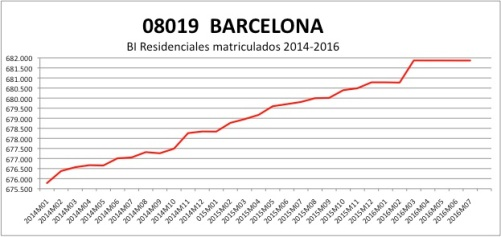 barcelona-catastro-2014-2016