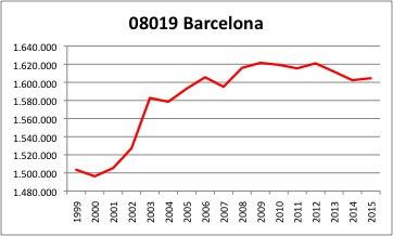 barcelona-ine