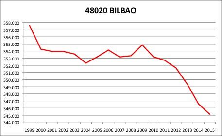 bilbao-ine