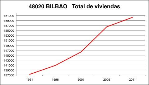 bilbao-viviendas