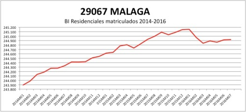 malaga-catastro-2014-2016