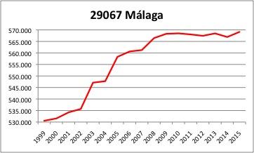 malaga-ine