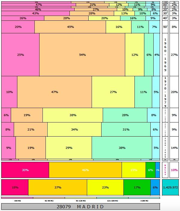 tabla-28079-madrid-edadtaman%cc%83o-edificacion