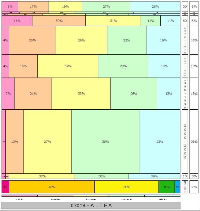 tabla-altea-2-121996e-314dadtaman%cc%83o-edificacion
