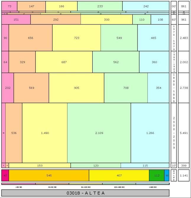 tabla-altea-edadtaman%cc%83o-edificacion