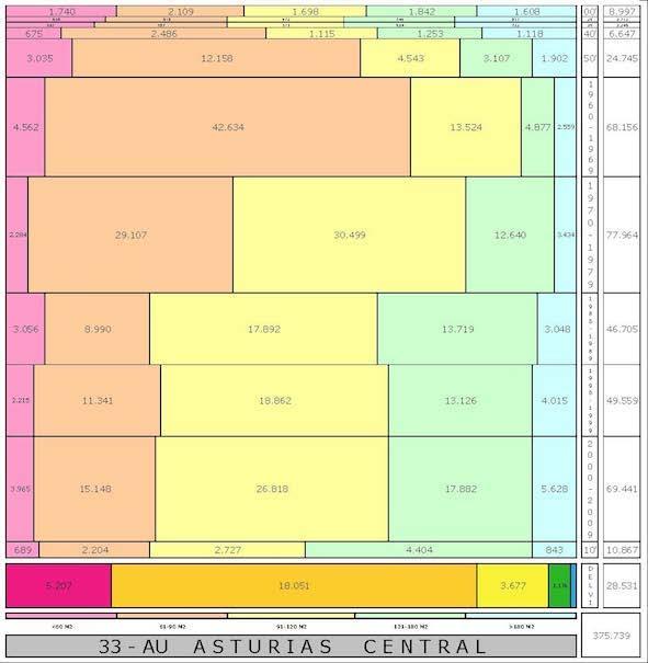 tabla-au-asturias-edadtaman%cc%83o-edificacion