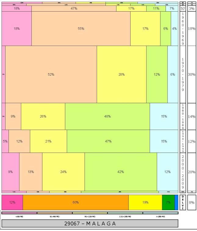 tabla-malaga-1tal-edadtaman%cc%83o-edificacion