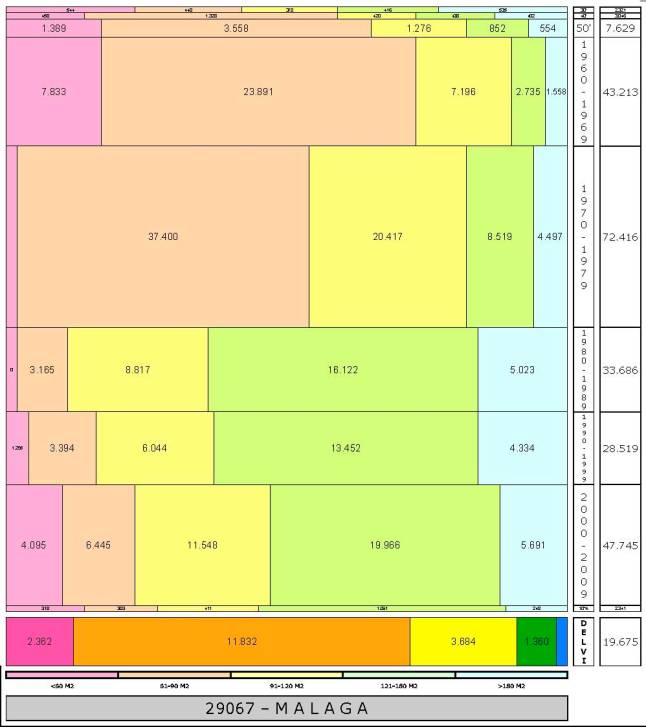 tabla-malaga-total-edadtaman%cc%83o-edificacion