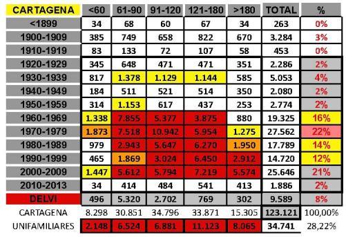 tabla total CARTAGENA edad+tamaño edificacion.xls.jpg