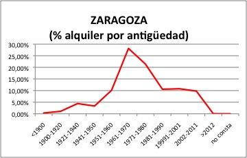 zaragoza-alquiler