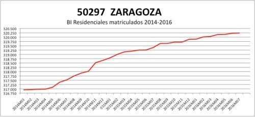 zaragoza-catastro-2014-2016