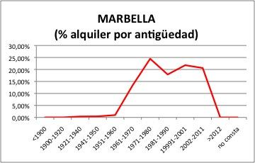 marbella-alquiler