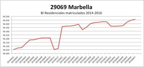 marbella-catastro-2014-2016