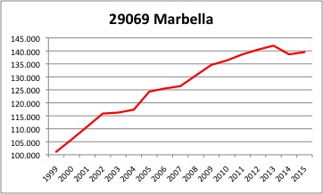 marbella-ine