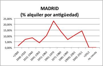 madrid-alquiler