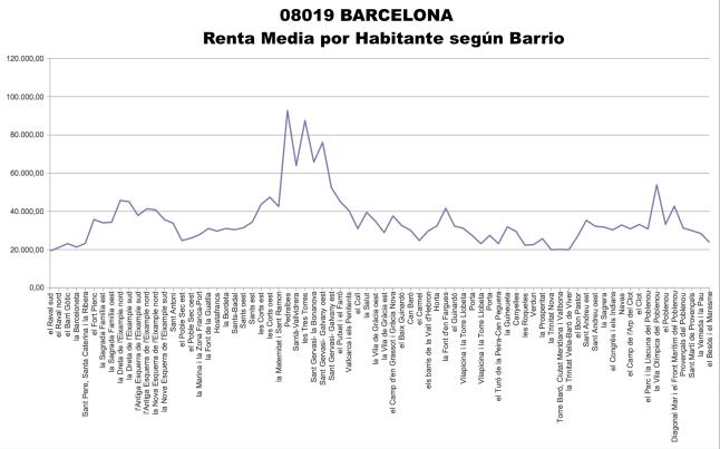 renta barrios BCN 2013.jpg