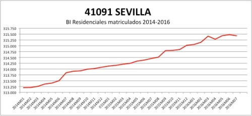sevilla-catastro-2014-2016