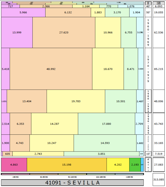 tabla-sevilla-edificacion