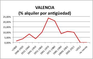 valencia-alquier
