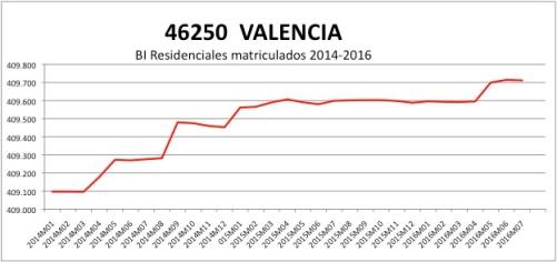 valencia-catastro-2014-2016