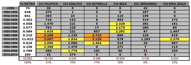 28079-03-tabla-edificacion1
