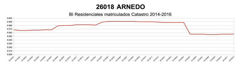 arnedo-catastro-2014-2016