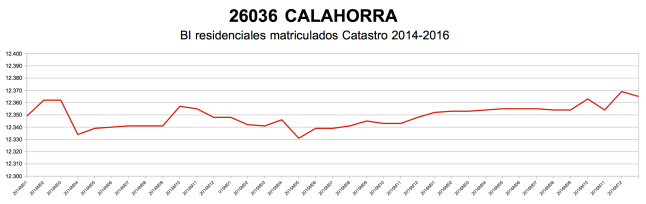 calahorra-catastro-2014-2016