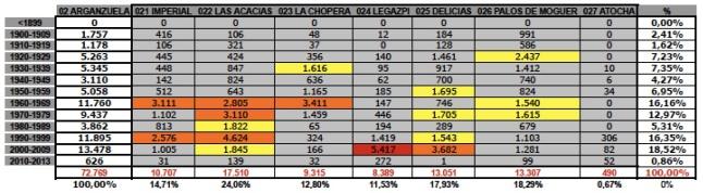 tabla 28079-02 2ARGANZUELA edad+tamaño edificacion.jpg