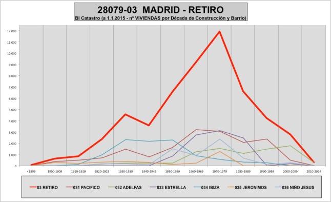 tabla-28079-03-retiro-1edadtamano-edificacion