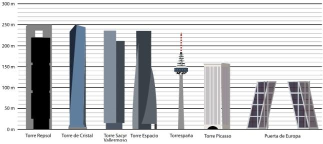 RascacielosMadrid.jpg