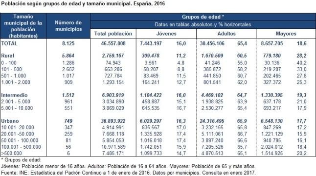 poblacion-segun-grupos-de-edad-y-tamaño-municipal-espacial-2016